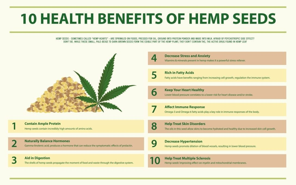 Health benefits of hemp oil